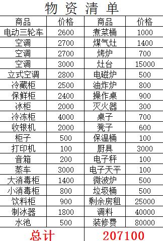 新华街投资20万的麻辣烫店6万转让价格可议