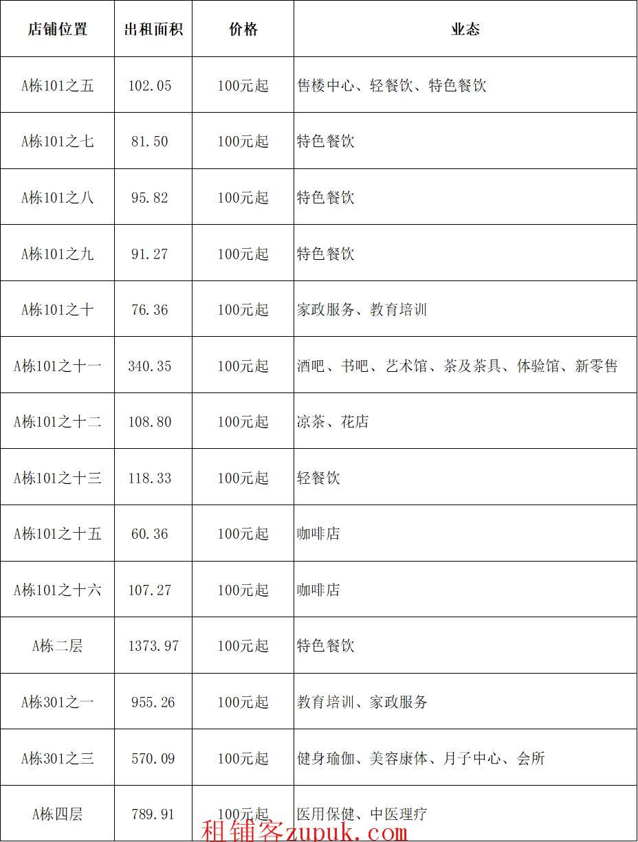 出租|免租1个月广钢新城西塱地铁旁羚羊产业园店铺招商进行时